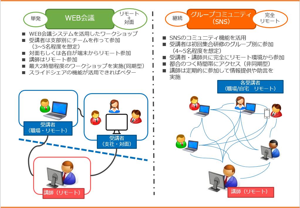インターバル学習の図2
