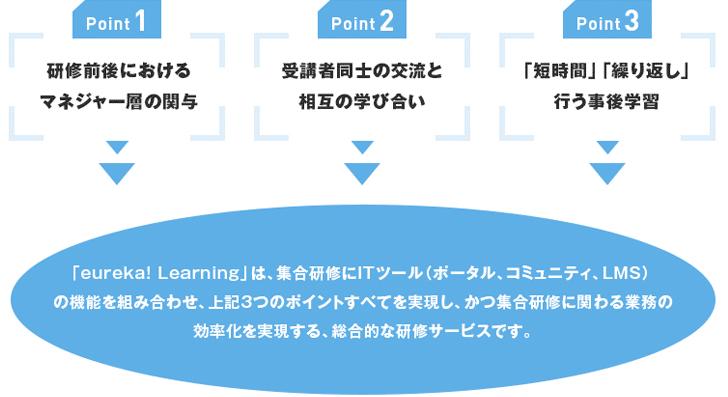 Point 1 研修前後におけるマネジャー層の関与/Point 2 受講者同士の交流と相互の学び合い/Point 3 「短時間」「繰り返し」行なう事後学習 「eureka! Learning」は、集合研修にITツール(ポータル、コミュニティ、LMS)の機能を組み合わせ、上記3つのポイントすべてを実現し、かつ集合研修に関わる業務の効率化を実現する、総合的な研修サービスです。