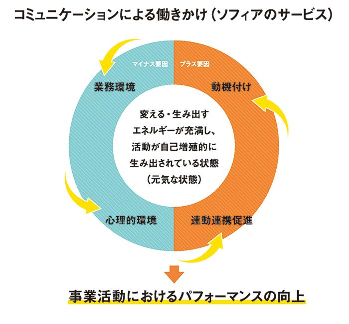 コミュニケーションによる働きかけ(ソフィアのサービス)~事業活動におけるパフォーマンスの向上