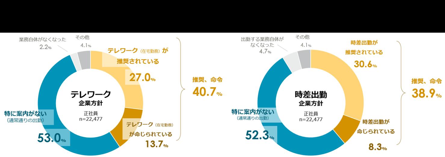 図表:テレワークの企業方針、時差出勤の企業方針