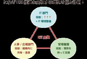 図:これぞDXを実現する理想の協力体制!