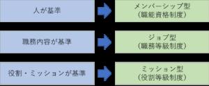 メンバーシップ型、ジョブ型、ミッション型の解説