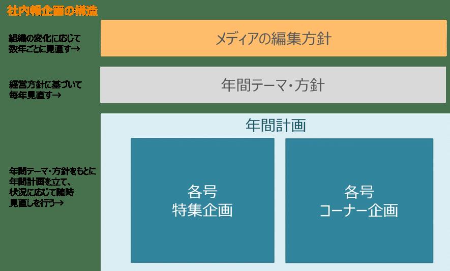 社内報企画の構造