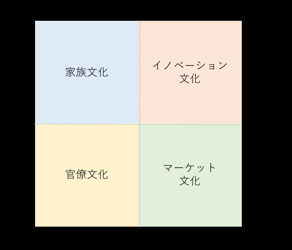 競合価値観フレームワーク(CVF; Competing Values Framework)